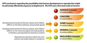 NTP color coding for risk regarding human development from negligible (green) to serious (red)