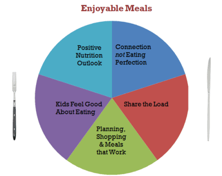 5 Things Parents Who Create Happy Mealtimes Don't Do