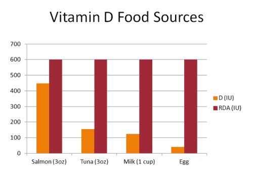 vitaminDfoodsources