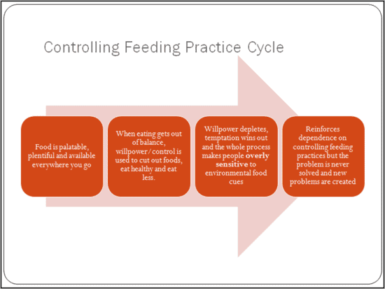Why Controlling Feeding Practices Are So Hard To Break