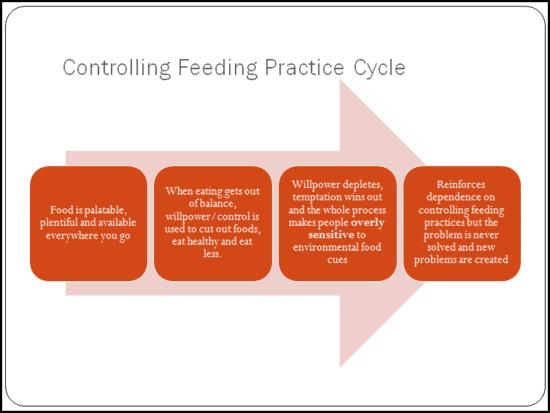controllingfeedingpractice1
