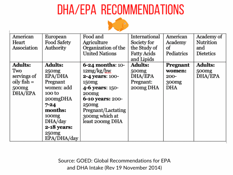 chart summarizing recommendations for DHA and EPA by age