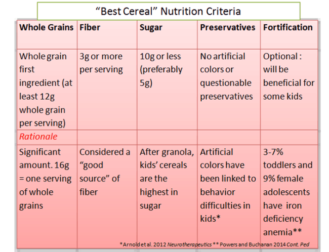 Bestcerealnutritioncriteria