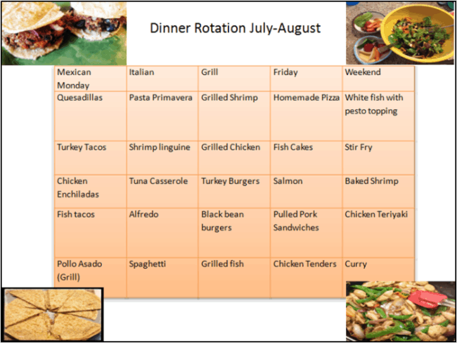 Dinner Rotation: July-August