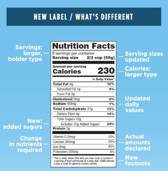 5 Changes You Can Expect to See on the Nutrition Facts Label