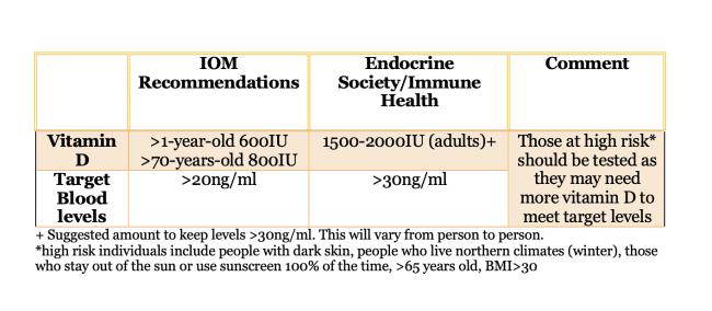 A vitamina D pode nos proteger do COVID-19? 2