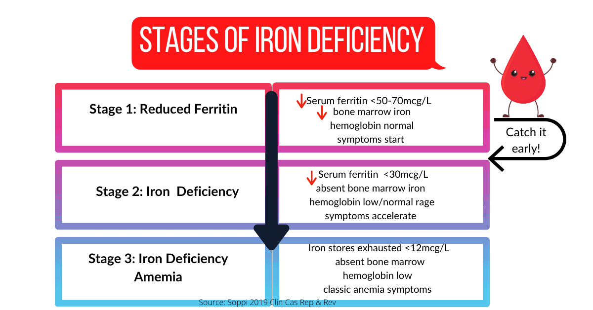 chart showing stages of iron deficiency